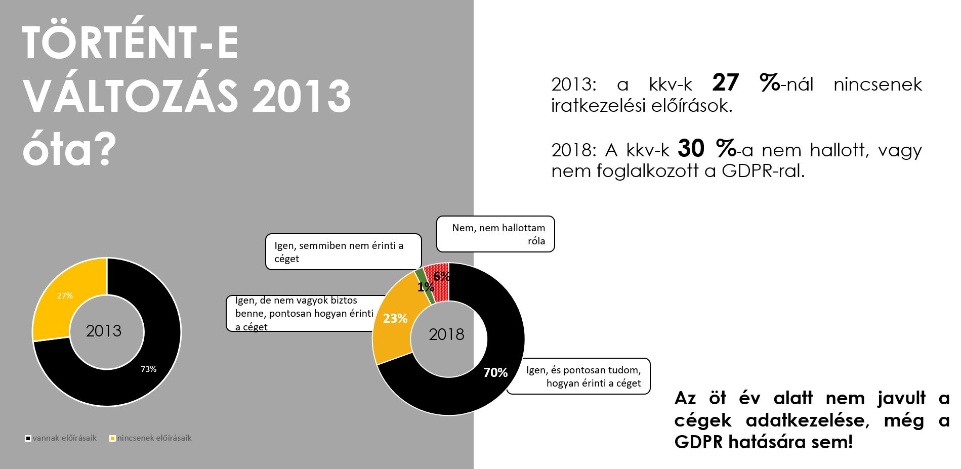 Forrás: Szinapszis által 2013-ban és 2018-ban végzett kutatás